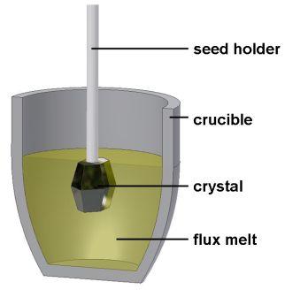 Melt Growth Techniques