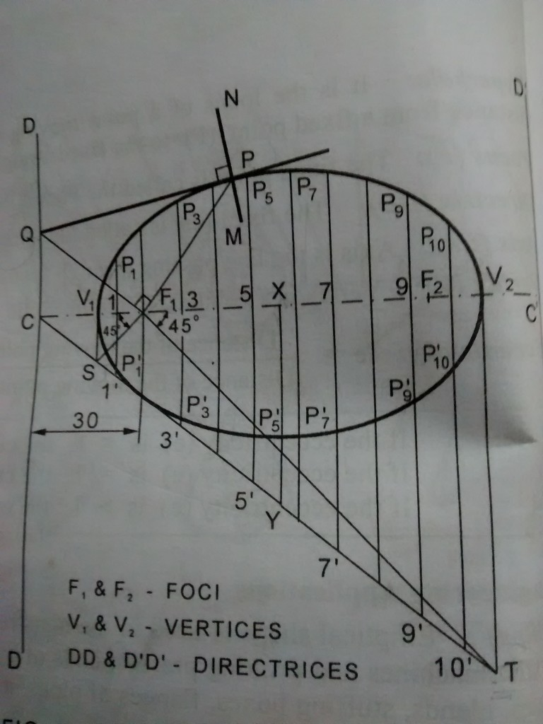 construction of ellipse