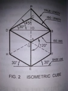 Principles of Isometric Projection