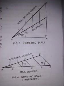 Isometric Scale