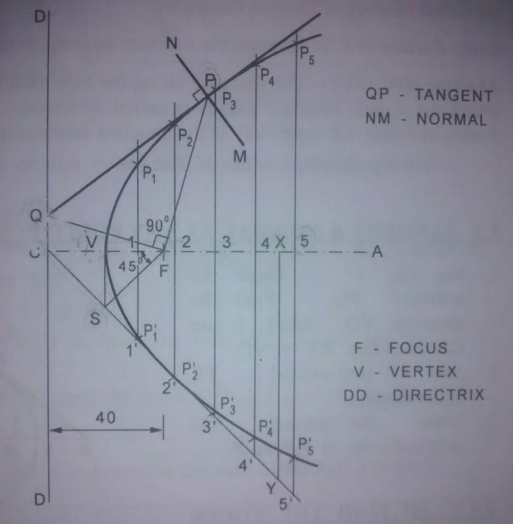 construction of parabola