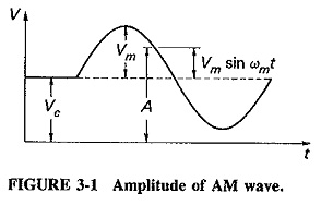 Amplitude Modulation Theory AM Wave