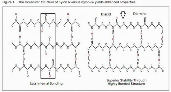 Preparation of Nylon 66 versus Nylon 6