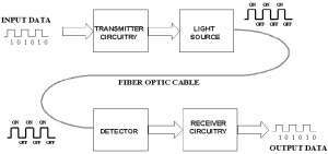 Fibre optic communication