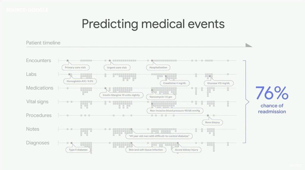 HealthCare - Google IO 2018