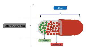 Basic understanding of Encapsulation